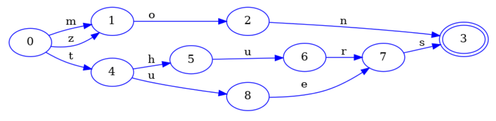 A DFA that accepts the same words as the prefix trie, but using fewer nodes