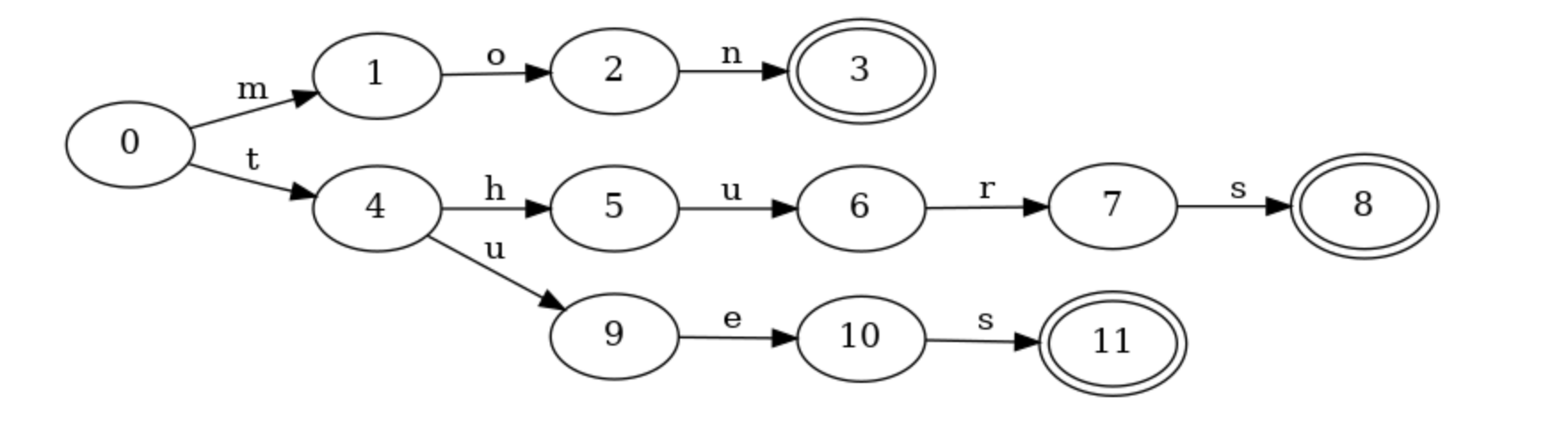 A prefix trie that accepts several different words